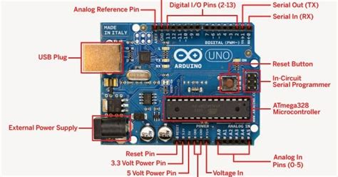 Humboldt Microcontrollers Community: Programming Arduino