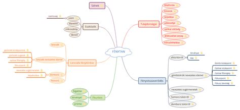 FÉNYTAN - XMind - Mind Mapping Software