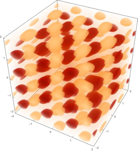 Visualize Function Density: New in Wolfram Language 11